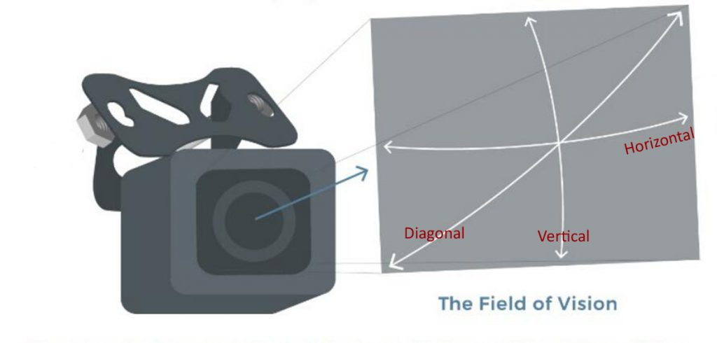 How to Measure The View Angle of Car Rear View Cameras?